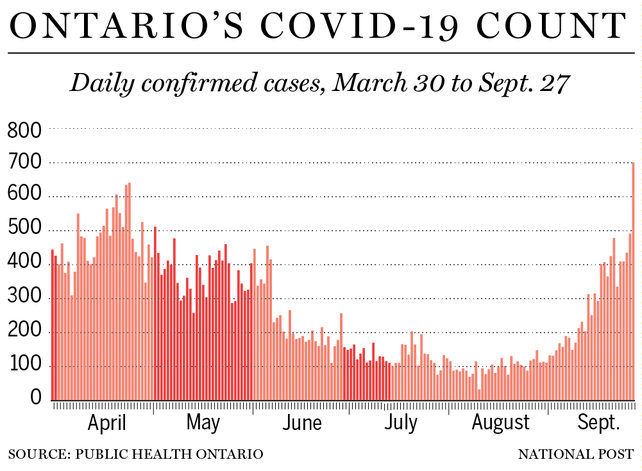 700 New COVID-19 Cases - A New Ontario Record