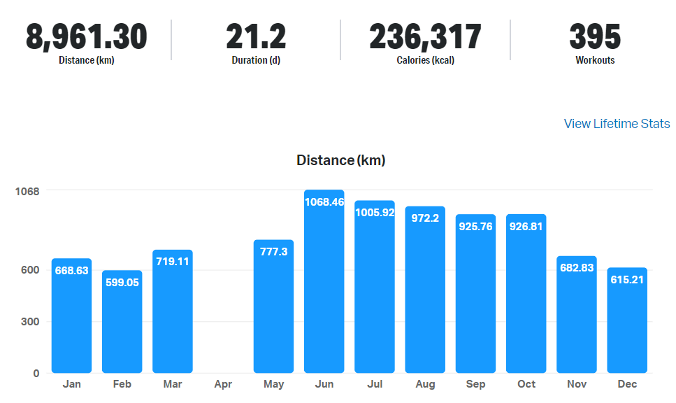 8961.3 KM Cycled in 2020!