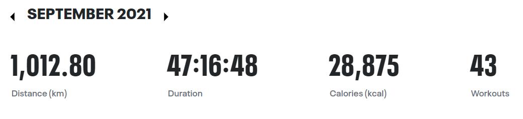 1,012.80 KM Biked in September 2021
